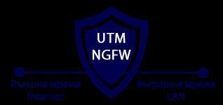 Защита на локална или вътрешнофирмена компютърна мрежа - NGFW / UTM